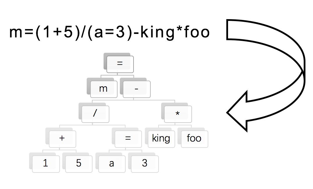 语法树例子